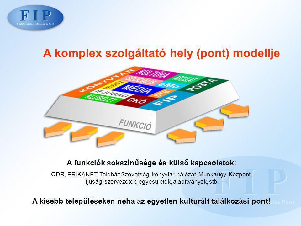 A komplex szolgáltató hely (pont) modellje A funkciók sokszínűsége és külső kapcsolatok: ODR, ERIKANET, Teleház Szövetség, könyvtári hálózat, Munkaügyi Központ, ifjúsági szervezetek, egyesületek, alapítványok, stb.