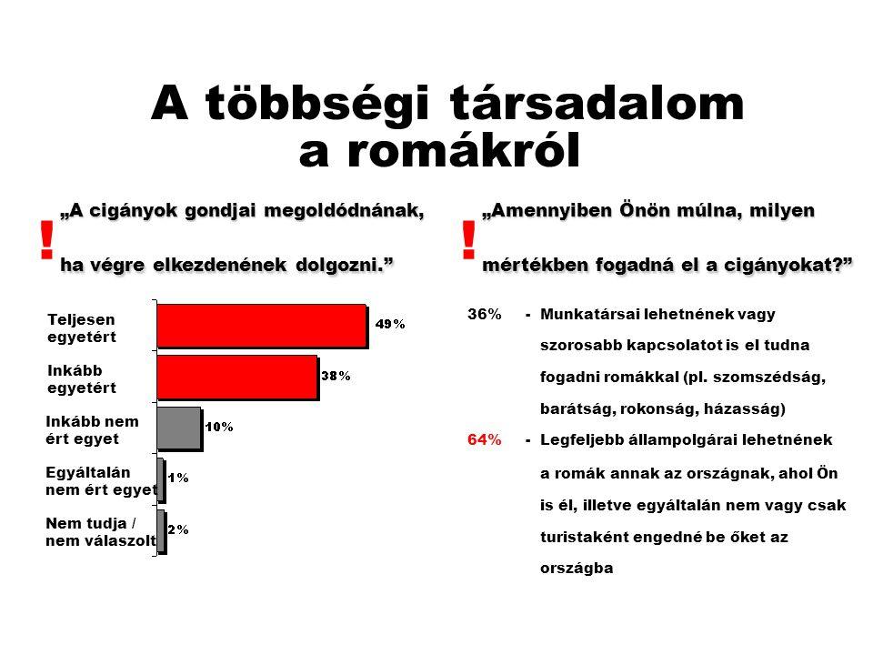 """A többségi társadalom a romákról """"A cigányok gondjai megoldódnának, ha végre elkezdenének dolgozni. Teljesen egyetért Inkább egyetért Inkább nem ért egyet Egyáltalán nem ért egyet Nem tudja / nem válaszolt """"Amennyiben Önön múlna, milyen mértékben fogadná el a cigányokat 36% - Munkatársai lehetnének vagy szorosabb kapcsolatot is el tudna fogadni romákkal (pl."""