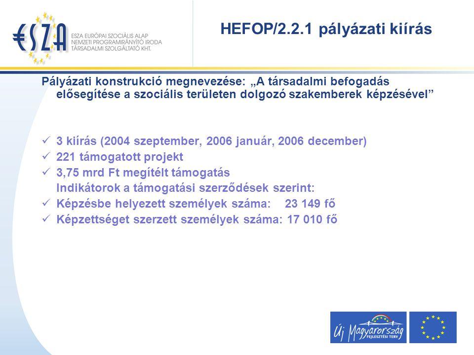 """Pályázati konstrukció megnevezése: """"A társadalmi befogadás elősegítése a szociális területen dolgozó szakemberek képzésével 3 kiírás (2004 szeptember, 2006 január, 2006 december) 221 támogatott projekt 3,75 mrd Ft megítélt támogatás Indikátorok a támogatási szerződések szerint: Képzésbe helyezett személyek száma: 23 149 fő Képzettséget szerzett személyek száma: 17 010 fő HEFOP/2.2.1 pályázati kiírás"""