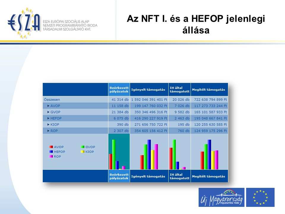 Az NFT I. és a HEFOP jelenlegi állása