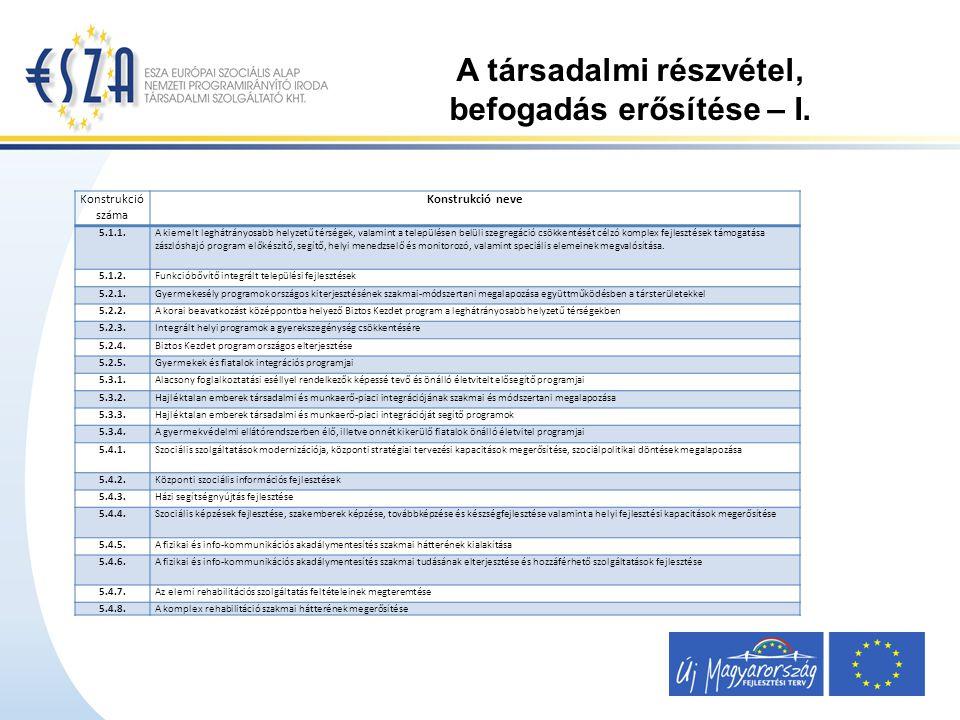 A társadalmi részvétel, befogadás erősítése – II.