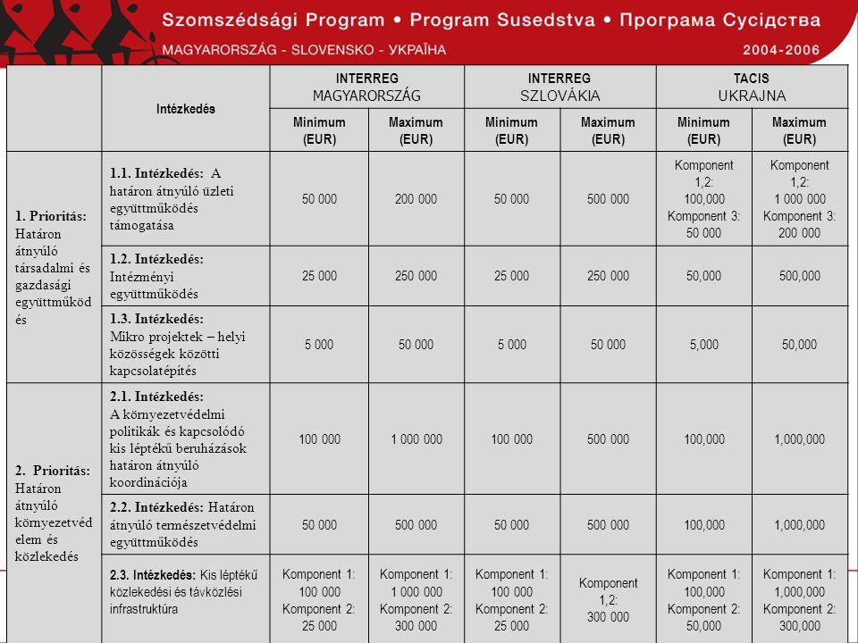 Intézkedés INTERREG MAGYARORSZÁG INTERREG SZLOVÁKIA TACIS UKRAJNA Minimum (EUR) Maximum (EUR) Minimum (EUR) Maximum (EUR) Minimum (EUR) Maximum (EUR)