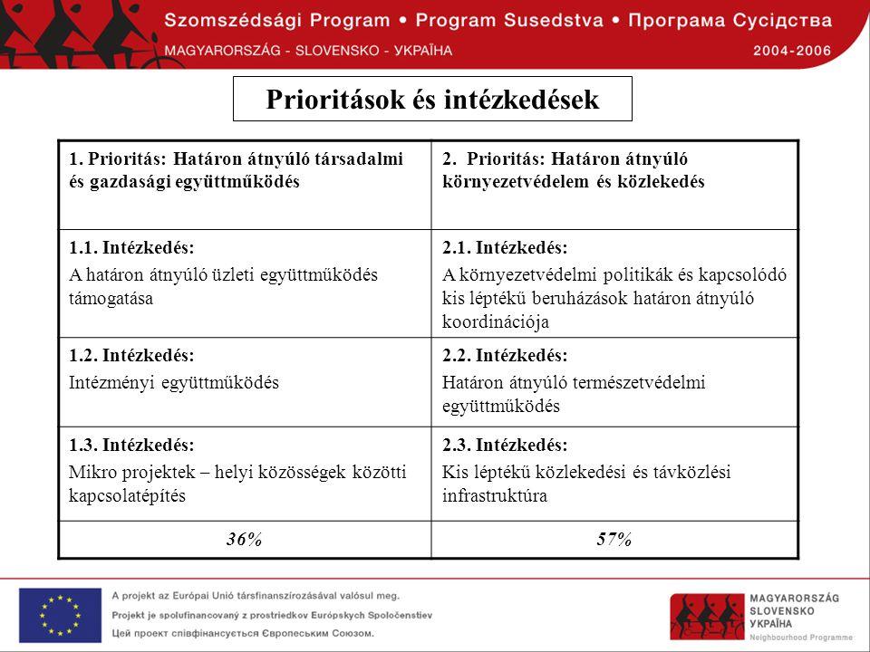 1. Prioritás: Határon átnyúló társadalmi és gazdasági együttműködés 2. Prioritás: Határon átnyúló környezetvédelem és közlekedés 1.1. Intézkedés: A ha