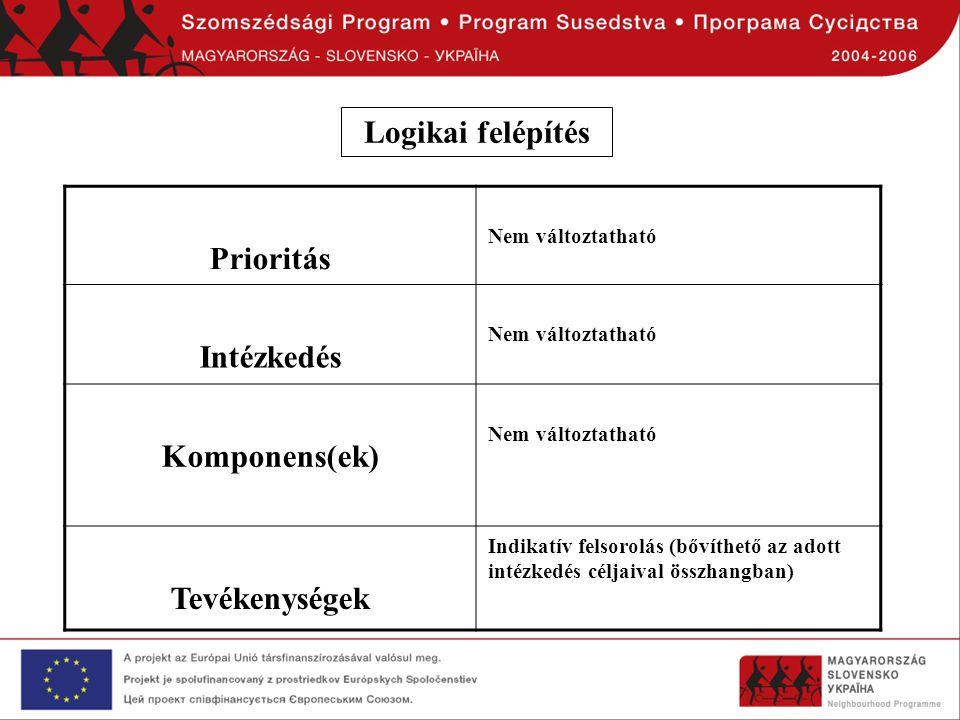Prioritás Nem változtatható Intézkedés Nem változtatható Komponens(ek) Nem változtatható Tevékenységek Indikatív felsorolás (bővíthető az adott intézk