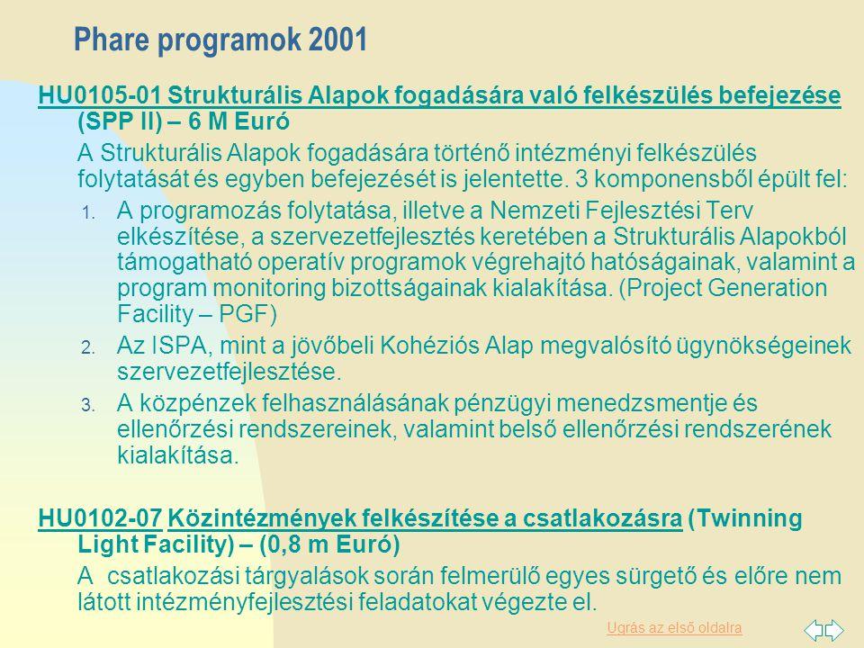 Ugrás az első oldalra Phare programok 2001 HU0105-01 Strukturális Alapok fogadására való felkészülés befejezése (SPP II) – 6 M Euró A Strukturális Alapok fogadására történő intézményi felkészülés folytatását és egyben befejezését is jelentette.