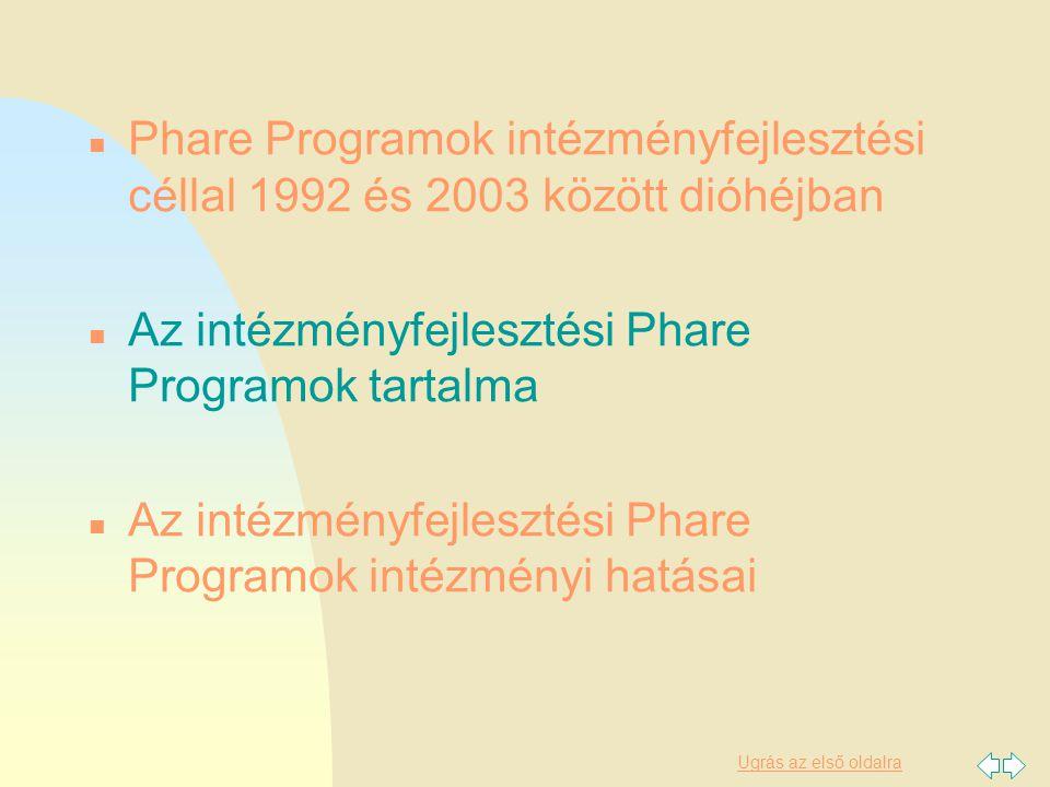 Ugrás az első oldalra Intézményfejlesztési Alap 2003 2003/004-347-04-01 Intézményfejlesztési Alap 2003 4,2 M Euró Célja az Interreg program támogatásához, végrehajtásához kapcsolódó felkészülési, előkészítési feladatok támogatása:  2003/004-347-05-02/1 F TA az INTERREG program támogatásához  2003/004-347-05-02/2/3/4/5/6 F INTERREG közösségi kezdeményezés végrehajtására való felkészülés