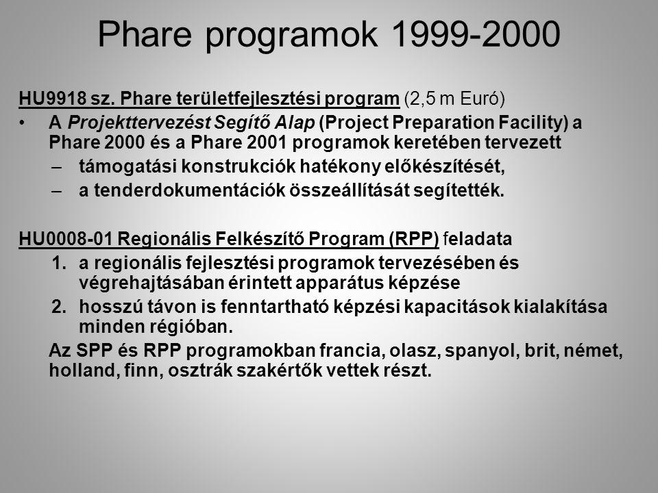HU9918 sz. Phare területfejlesztési program (2,5 m Euró) A Projekttervezést Segítő Alap (Project Preparation Facility) a Phare 2000 és a Phare 2001 pr