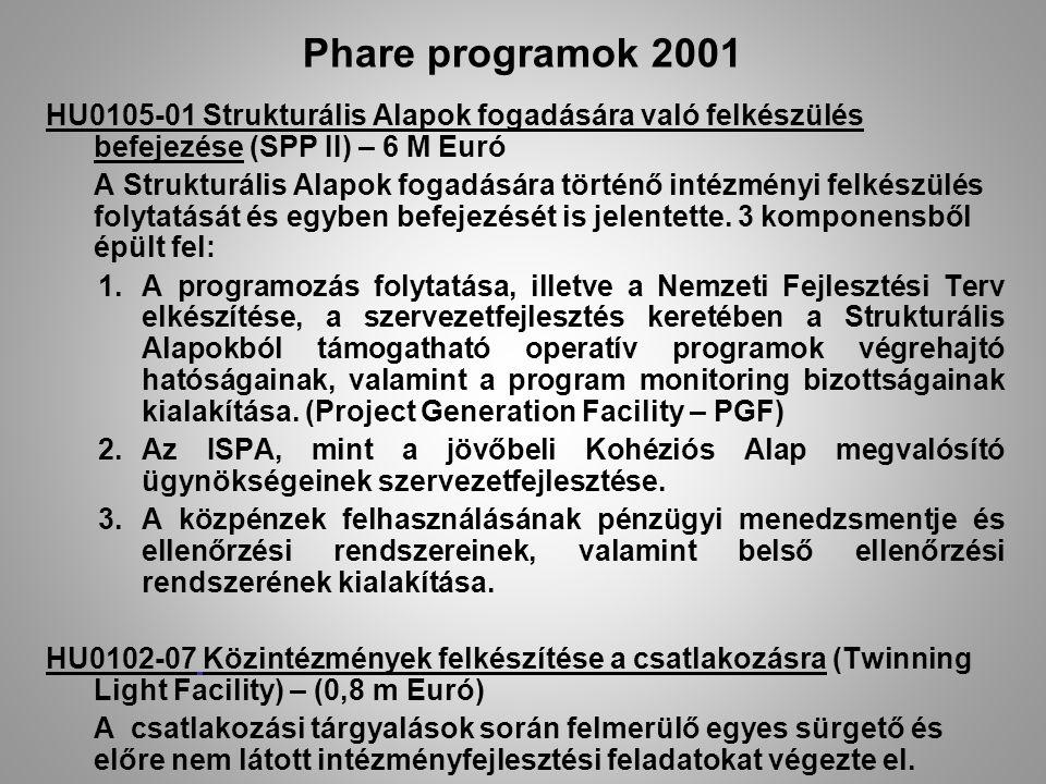 Phare programok 2001 HU0105-01 Strukturális Alapok fogadására való felkészülés befejezése (SPP II) – 6 M Euró A Strukturális Alapok fogadására történő intézményi felkészülés folytatását és egyben befejezését is jelentette.