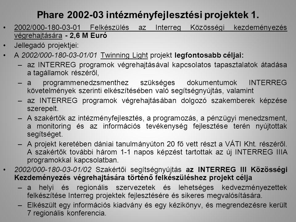 Phare 2002-03 intézményfejlesztési projektek 1. 2002/000-180-03-01 Felkészülés az Interreg Közösségi kezdeményezés végrehajtására - 2,6 M Euró Jellega