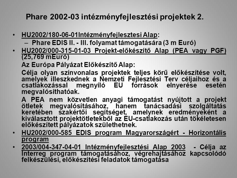 Phare 2002-03 intézményfejlesztési projektek 2. HU2002/180-06-01Intézményfejlesztesi Alap: –Phare EDIS II. - III. folyamat támogatására (3 m Euró) HU2