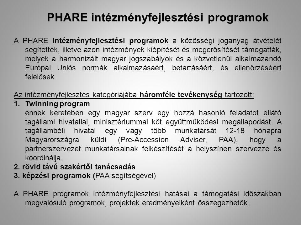 A PHARE intézményfejlesztési programok a közösségi joganyag átvételét segítették, illetve azon intézmények kiépítését és megerősítését támogatták, melyek a harmonizált magyar jogszabályok és a közvetlenül alkalmazandó Európai Uniós normák alkalmazásáért, betartásáért, és ellenőrzéséért felelősek.