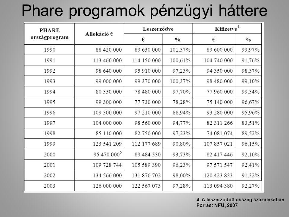 Phare programok pénzügyi háttere 4. A leszerződött összeg százalékában Forrás: NFÜ, 2007