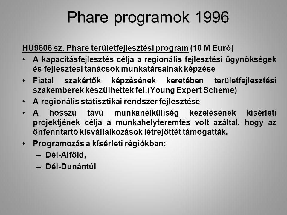 HU9606 sz. Phare területfejlesztési program (10 M Euró) A kapacitásfejlesztés célja a regionális fejlesztési ügynökségek és fejlesztési tanácsok munka