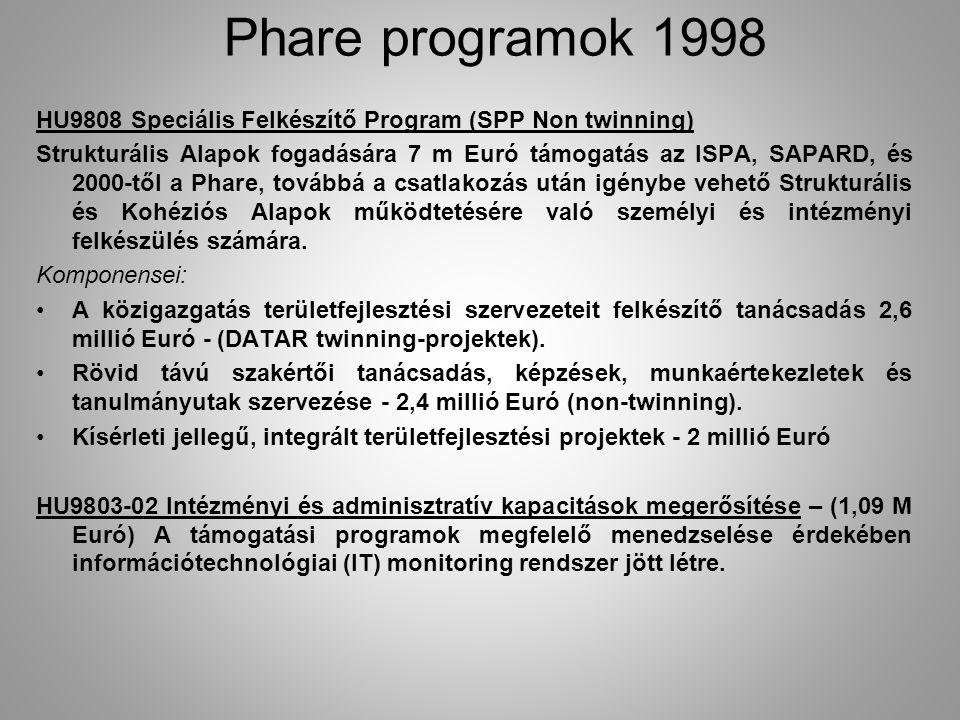 HU9808 Speciális Felkészítő Program (SPP Non twinning) Strukturális Alapok fogadására 7 m Euró támogatás az ISPA, SAPARD, és 2000-től a Phare, továbbá a csatlakozás után igénybe vehető Strukturális és Kohéziós Alapok működtetésére való személyi és intézményi felkészülés számára.