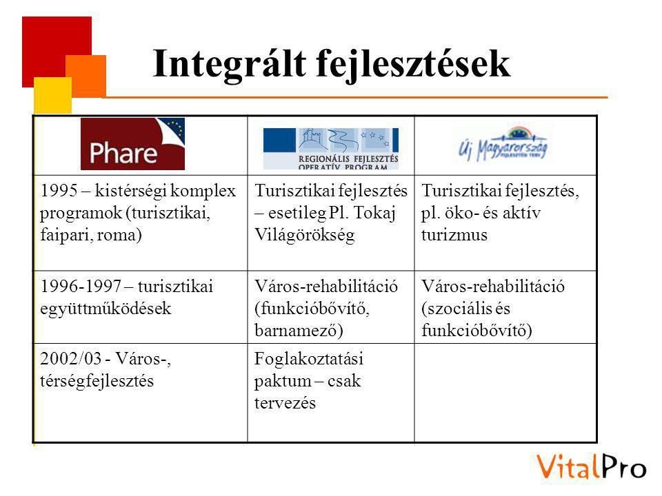 Integrált fejlesztések 1995 – kistérségi komplex programok (turisztikai, faipari, roma) Turisztikai fejlesztés – esetileg Pl.