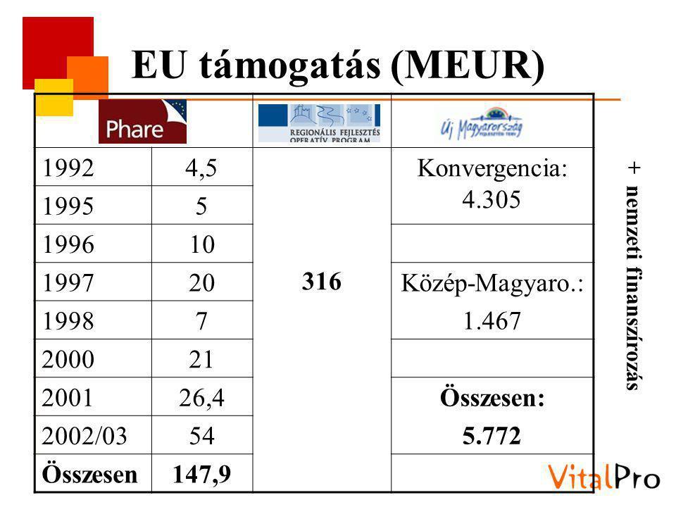 EU támogatás (MEUR) 19924,5 316 Konvergencia: 4.305 19955 199610 199720Közép-Magyaro.: 1.467 19987 200021 200126,4Összesen: 5.772 2002/0354 Összesen147,9 + nemzeti finanszírozás