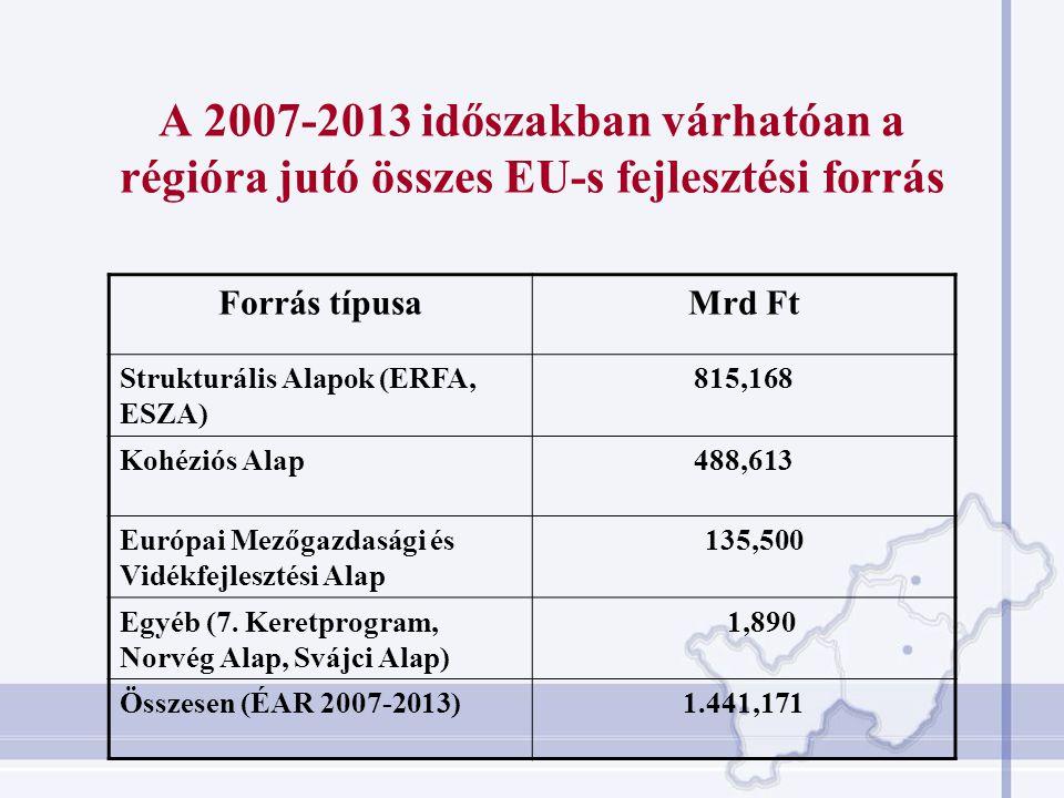 A 2007-2013 időszakban várhatóan a régióra jutó összes EU-s fejlesztési forrás Forrás típusaMrd Ft Strukturális Alapok (ERFA, ESZA) 815,168 Kohéziós Alap488,613 Európai Mezőgazdasági és Vidékfejlesztési Alap 135,500 Egyéb (7.
