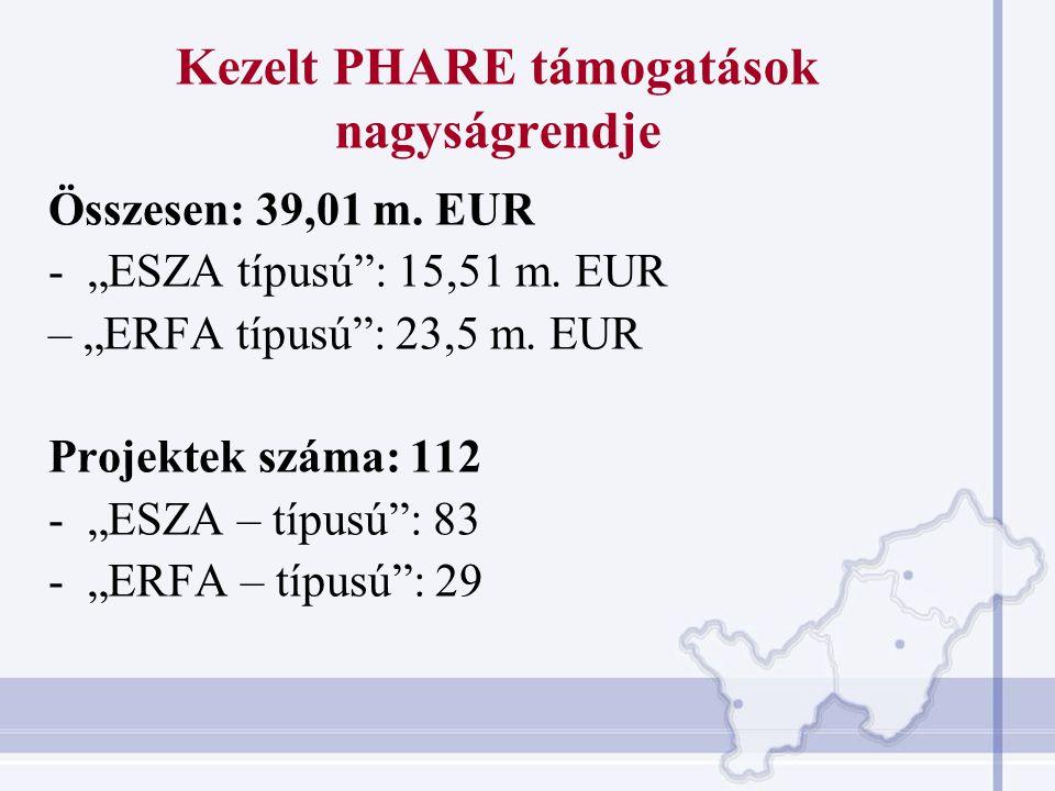 Zászlóshajó projektek Phare 2000 Üzleti infrastruktúra fejlesztés Projekt költségvetés: 3,21 m.