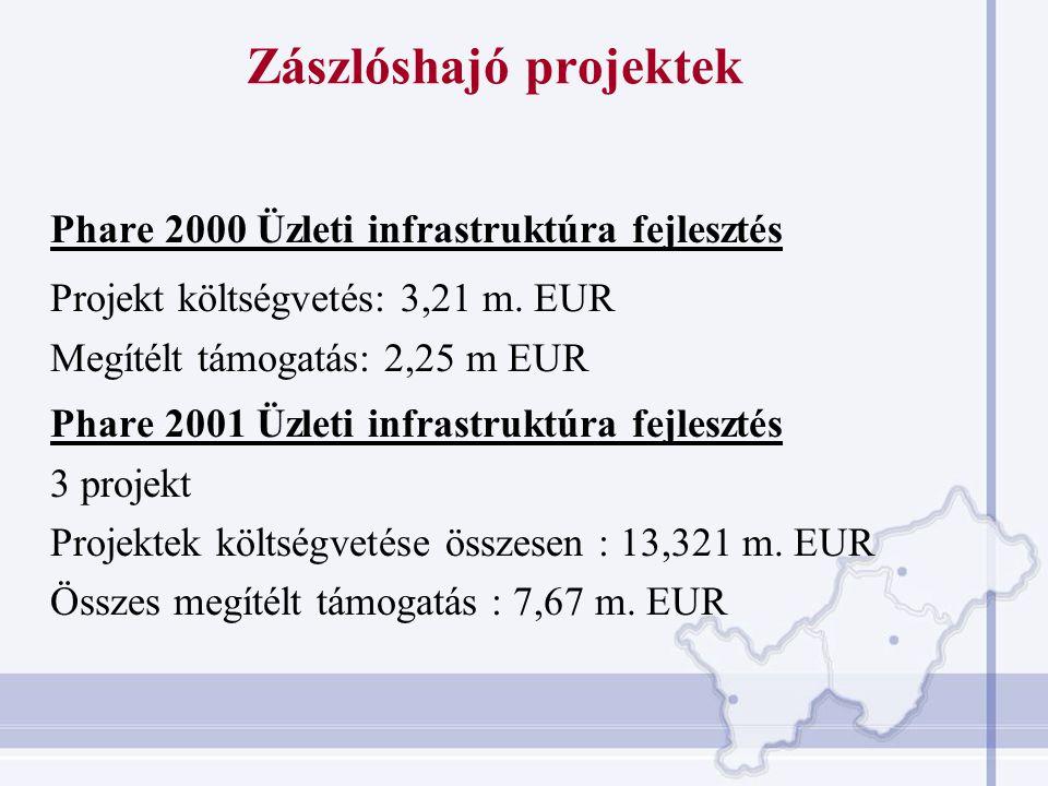 """""""ESZA-típusú Programok  Képzésből a munka világába való átmenet támogatása – 22 projekt, támogatás: 1,58 m."""