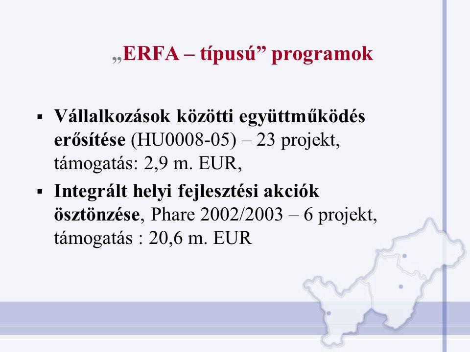 """""""ERFA – típusú programok  Vállalkozások közötti együttműködés erősítése (HU0008-05) – 23 projekt, támogatás: 2,9 m."""