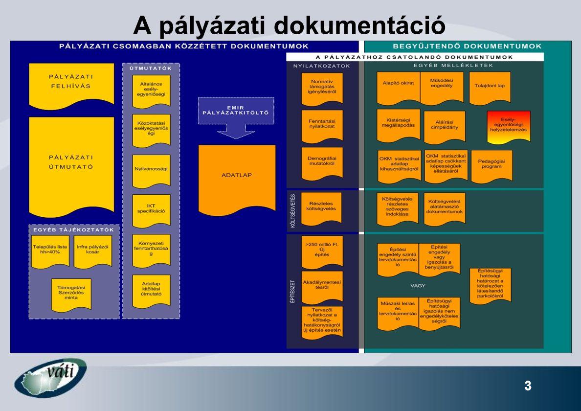 3 A pályázati dokumentáció