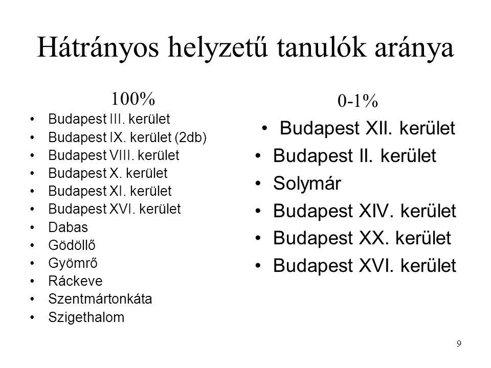 9 Hátrányos helyzetű tanulók aránya 100% Budapest III. kerület Budapest IX. kerület (2db) Budapest VIII. kerület Budapest X. kerület Budapest XI. kerü