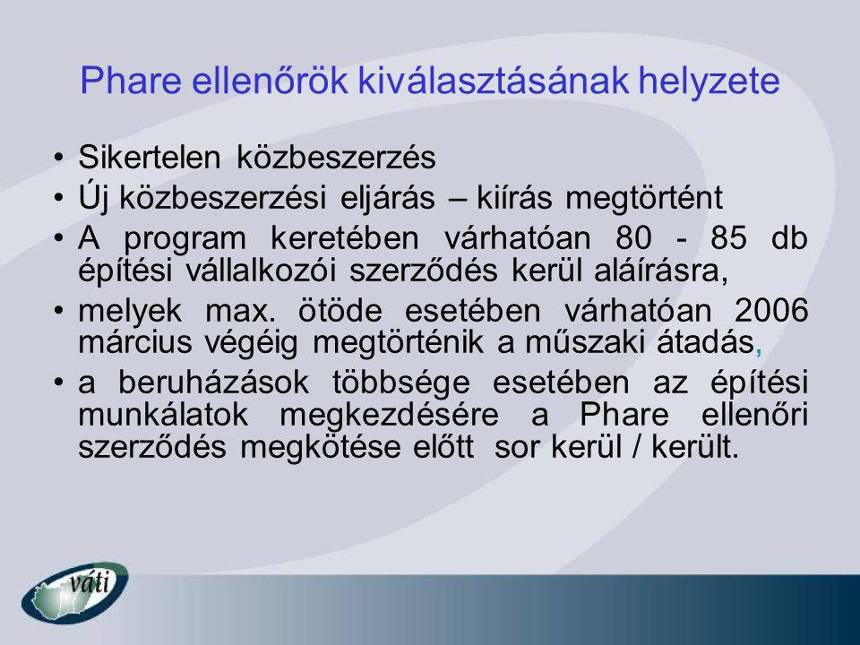Phare ellenőrök kiválasztásának helyzete Sikertelen közbeszerzés Új közbeszerzési eljárás – kiírás megtörtént A program keretében várhatóan 80 - 85 db építési vállalkozói szerződés kerül aláírásra, melyek max.