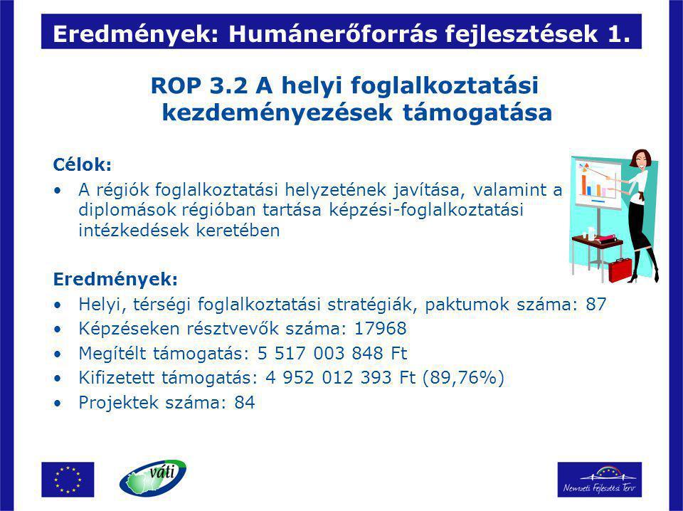 Eredmények: Humánerőforrás fejlesztések 1. ROP 3.2 A helyi foglalkoztatási kezdeményezések támogatása Célok: A régiók foglalkoztatási helyzetének javí