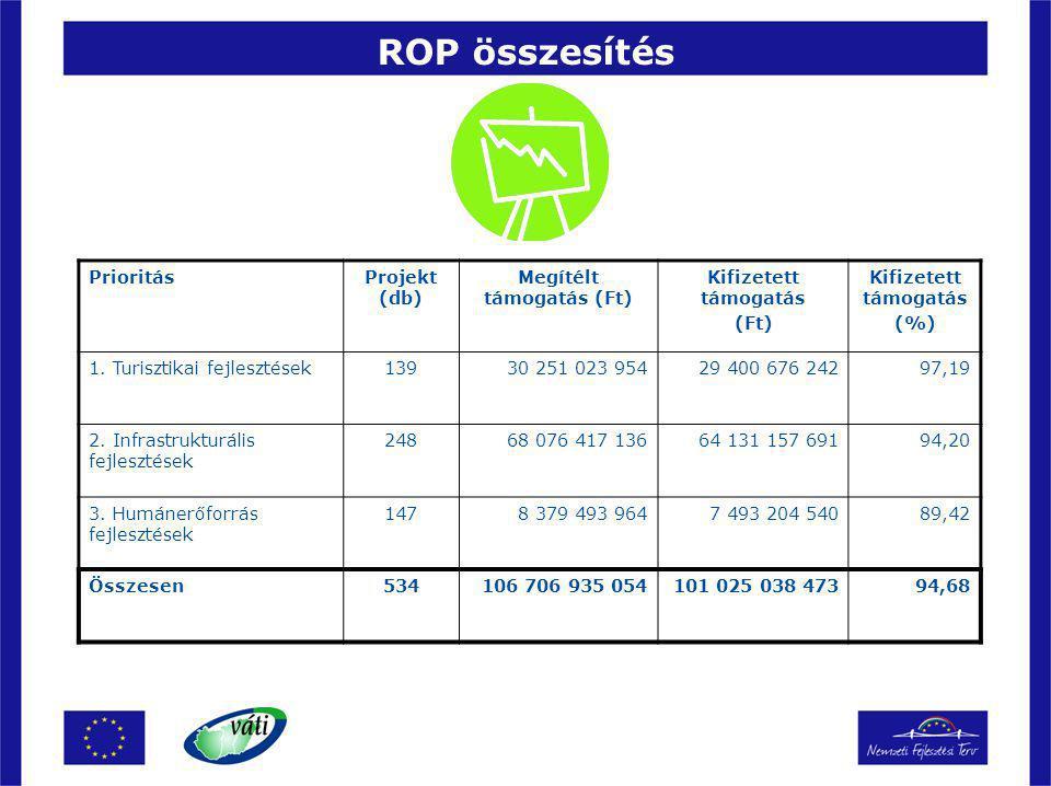 ROP összesítés PrioritásProjekt (db) Megítélt támogatás (Ft) Kifizetett támogatás (Ft) Kifizetett támogatás (%) 1. Turisztikai fejlesztések13930 251 0