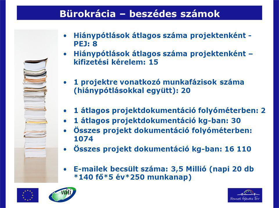 Bürokrácia – beszédes számok Hiánypótlások átlagos száma projektenként - PEJ: 8 Hiánypótlások átlagos száma projektenként – kifizetési kérelem: 15 1 projektre vonatkozó munkafázisok száma (hiánypótlásokkal együtt): 20 1 átlagos projektdokumentáció folyóméterben: 2 1 átlagos projektdokumentáció kg-ban: 30 Összes projekt dokumentáció folyóméterben: 1074 Összes projekt dokumentáció kg-ban: 16 110 E-mailek becsült száma: 3,5 Millió (napi 20 db *140 fő*5 év*250 munkanap)
