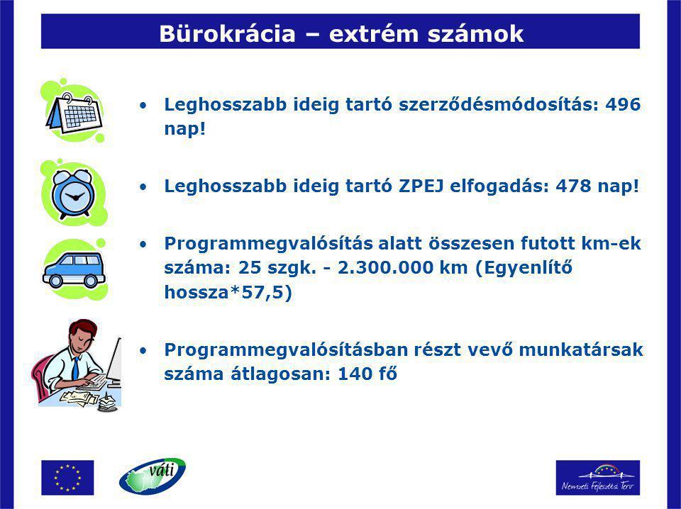 Bürokrácia – extrém számok Leghosszabb ideig tartó szerződésmódosítás: 496 nap.