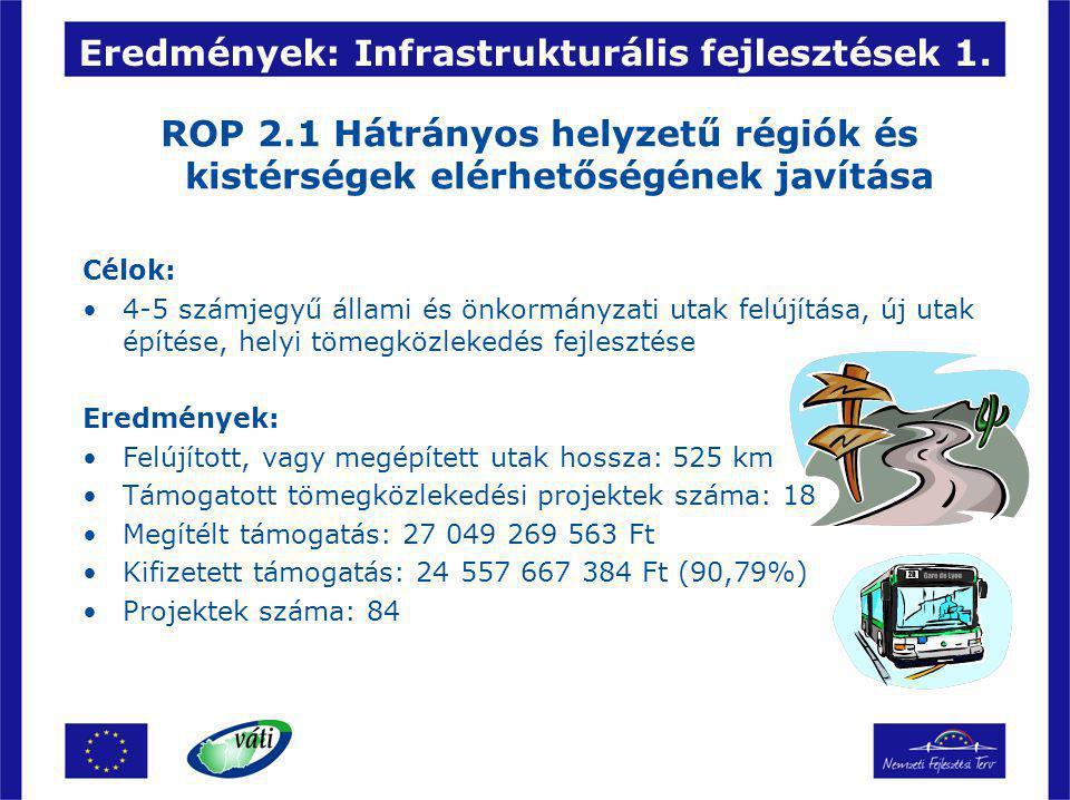 Eredmények: Infrastrukturális fejlesztések 1. ROP 2.1 Hátrányos helyzetű régiók és kistérségek elérhetőségének javítása Célok: 4-5 számjegyű állami és