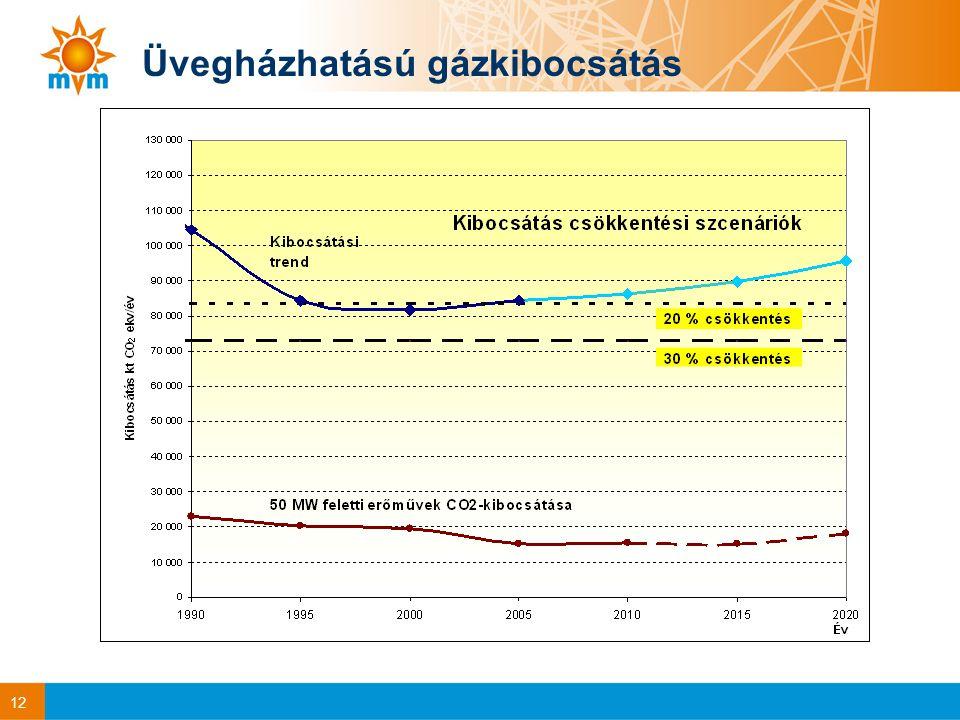 12 Üvegházhatású gázkibocsátás