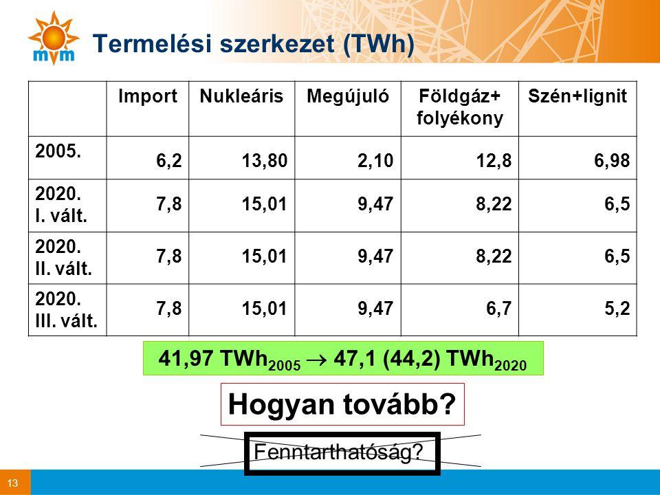 13 Termelési szerkezet (TWh) ImportNukleárisMegújulóFöldgáz+ folyékony Szén+lignit 2005.