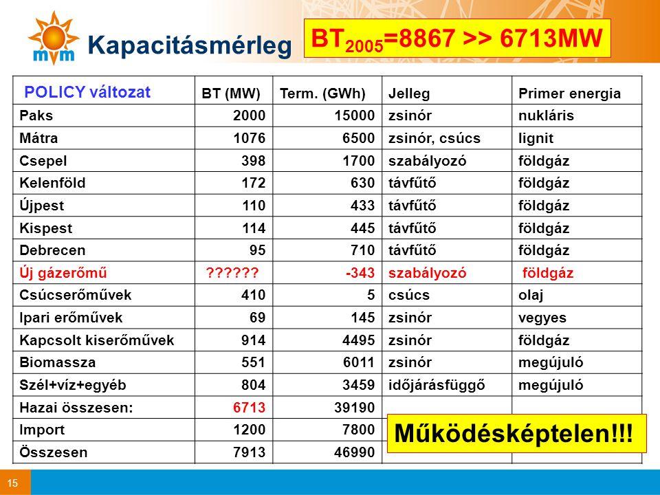 15 Kapacitásmérleg POLICY változat BT (MW)Term.