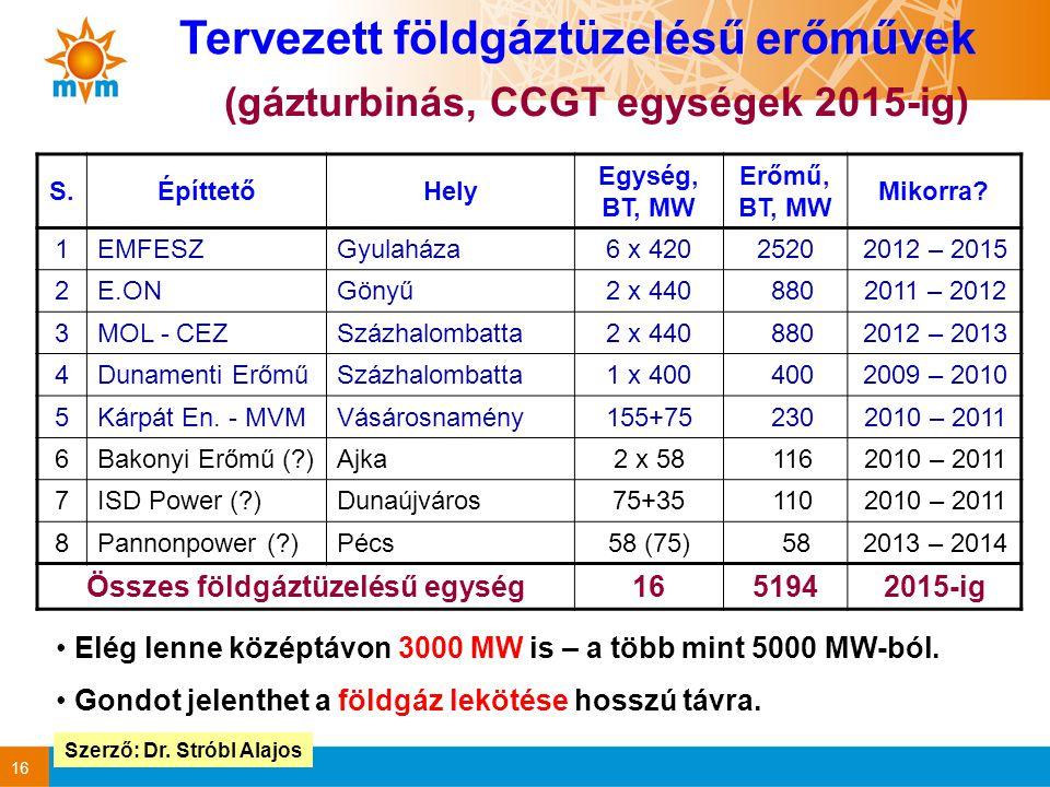 16 S.ÉpíttetőHely Egység, BT, MW Erőmű, BT, MW Mikorra.