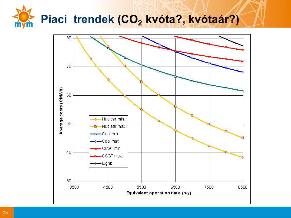 25 Piaci trendek (CO 2 kvóta?, kvótaár?)