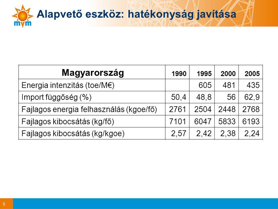 5 Magyarország 1990199520002005 Energia intenzitás (toe/M€) 605481435 Import függőség (%)50,448,85662,9 Fajlagos energia felhasználás (kgoe/fő)2761250424482768 Fajlagos kibocsátás (kg/fő)7101604758336193 Fajlagos kibocsátás (kg/kgoe)2,572,422,382,24 Alapvető eszköz: hatékonyság javítása