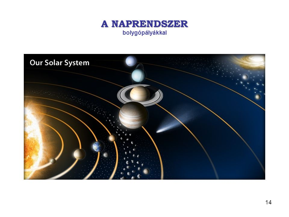A NAP GRAVITÁCIÓS TERÉNEK SZINTVONALAI A NAP GRAVITÁCIÓS TERÉNEK SZINTVONALAI és az L n (n= 1, …, 5) Lagrange-pontok a Naprendszerben 13
