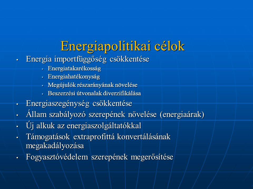 Energiapolitikai célok Energia importfüggőség csökkentése Energia importfüggőség csökkentése  Energiatakarékosság  Energiahatékonyság  Megújulók részarányának növelése  Beszerzési útvonalak diverzifikálása Energiaszegénység csökkentése Energiaszegénység csökkentése Állam szabályozó szerepének növelése (energiaárak) Állam szabályozó szerepének növelése (energiaárak) Új alkuk az energiaszolgáltatókkal Új alkuk az energiaszolgáltatókkal Támogatások extraprofittá konvertálásának megakadályozása Támogatások extraprofittá konvertálásának megakadályozása Fogyasztóvédelem szerepének megerősítése Fogyasztóvédelem szerepének megerősítése