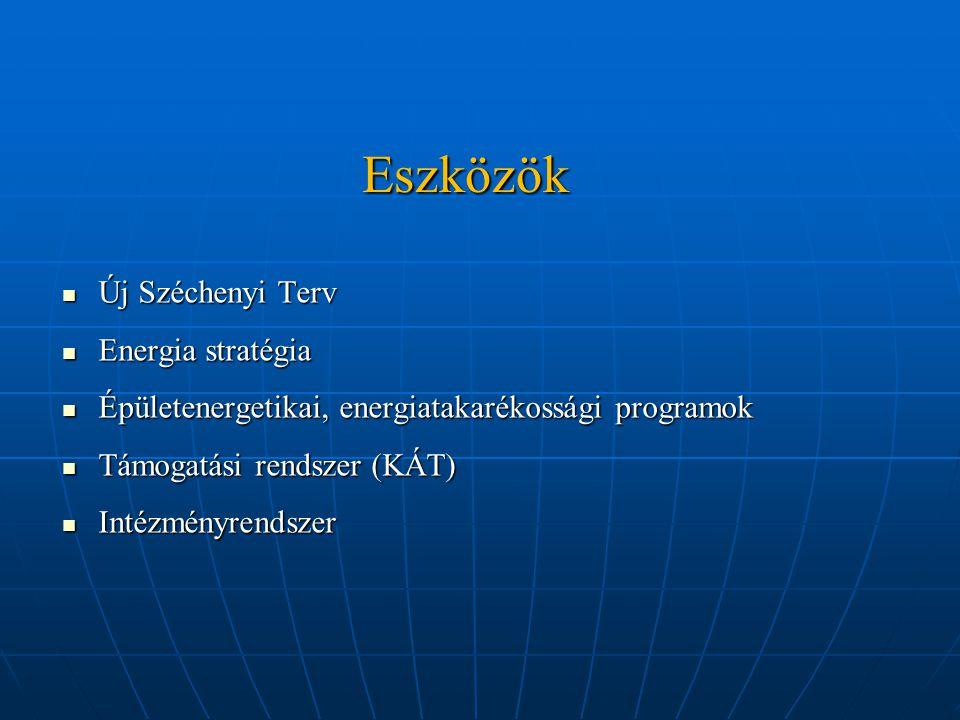 Eszközök Új Széchenyi Terv Új Széchenyi Terv Energia stratégia Energia stratégia Épületenergetikai, energiatakarékossági programok Épületenergetikai, energiatakarékossági programok Támogatási rendszer (KÁT) Támogatási rendszer (KÁT) Intézményrendszer Intézményrendszer