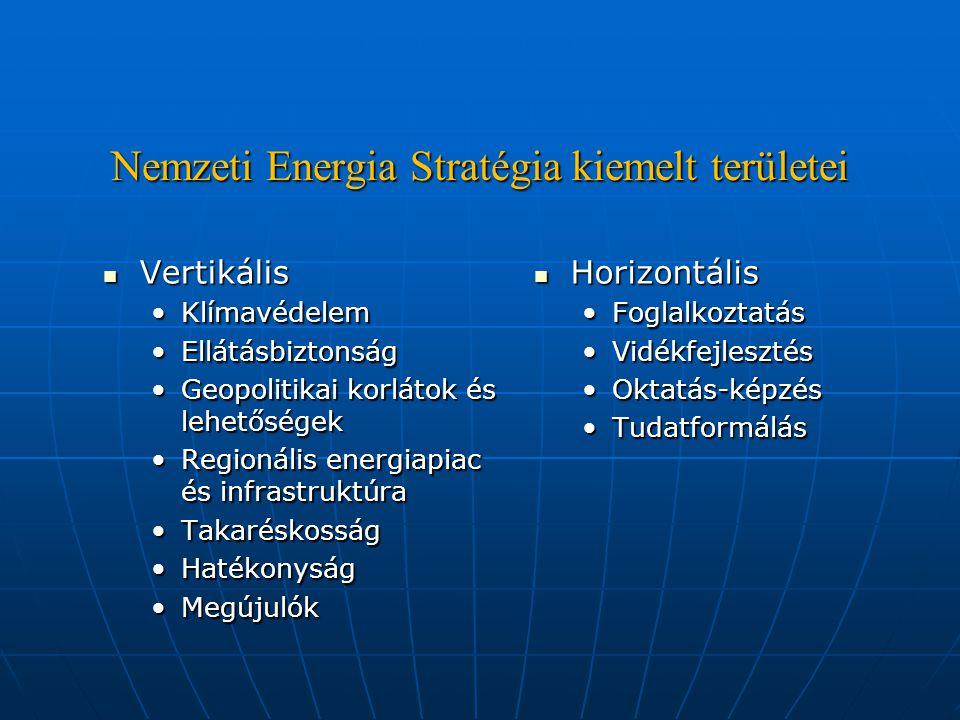 Nemzeti Energia Stratégia kiemelt területei Vertikális Vertikális KlímavédelemKlímavédelem EllátásbiztonságEllátásbiztonság Geopolitikai korlátok és lehetőségekGeopolitikai korlátok és lehetőségek Regionális energiapiac és infrastruktúraRegionális energiapiac és infrastruktúra TakaréskosságTakaréskosság HatékonyságHatékonyság MegújulókMegújulók Horizontális Horizontális FoglalkoztatásFoglalkoztatás VidékfejlesztésVidékfejlesztés Oktatás-képzésOktatás-képzés TudatformálásTudatformálás