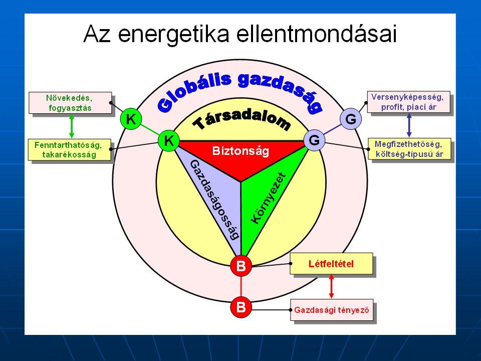Rendszerszemlélet és súlypontképzés Az ország energiaellátásának három pilléren nyugszik: hőtermelés- és ellátás; villamos áram termelés és szolgáltatás; közlekedés.