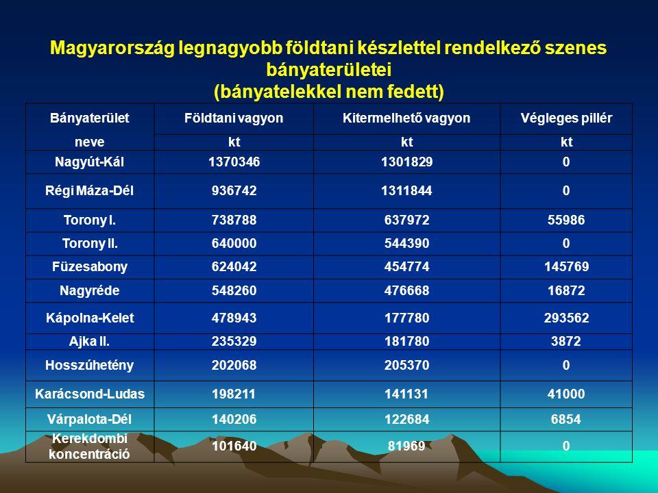 Magyarország legnagyobb földtani készlettel rendelkező szenes bányaterületei (bányatelekkel nem fedett) BányaterületFöldtani vagyonKitermelhető vagyonVégleges pillér nevekt Nagyút-Kál137034613018290 Régi Máza-Dél93674213118440 Torony I.73878863797255986 Torony II.6400005443900 Füzesabony624042454774145769 Nagyréde54826047666816872 Kápolna-Kelet478943177780293562 Ajka II.2353291817803872 Hosszúhetény2020682053700 Karácsond-Ludas19821114113141000 Várpalota-Dél1402061226846854 Kerekdombi koncentráció 101640819690
