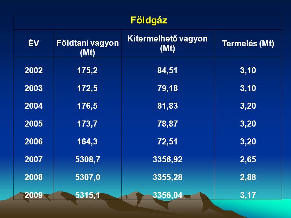 Szénhidrogén termelés 1965-2009 között