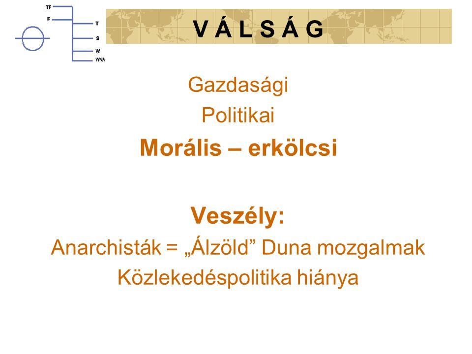 A hajózás jelene és jövője Magyarországon. Szalma Botond MAHOSZ