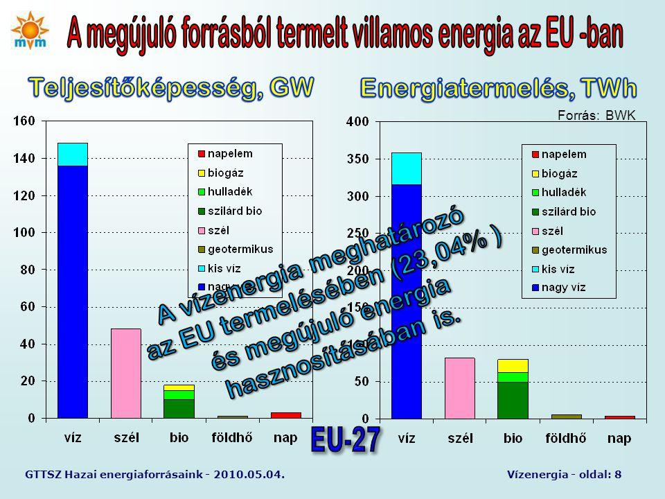 GTTSZ Hazai energiaforrásaink - 2010.05.04.Vízenergia - oldal: 8 Forrás: BWK