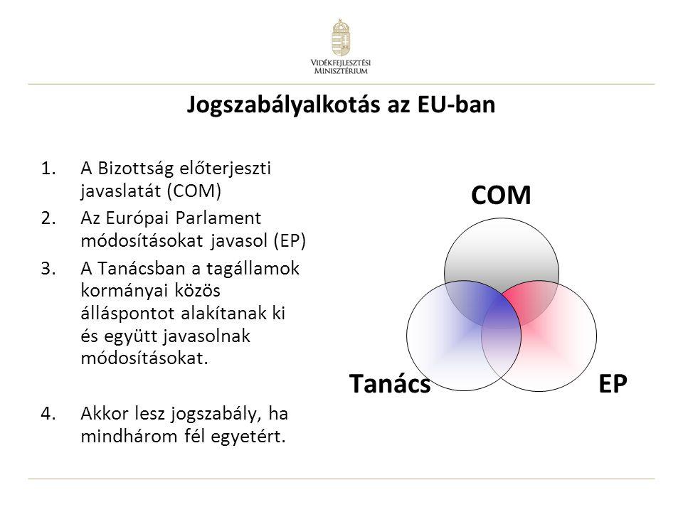 1.A Bizottság előterjeszti javaslatát (COM) 2.Az Európai Parlament módosításokat javasol (EP) 3.A Tanácsban a tagállamok kormányai közös álláspontot a