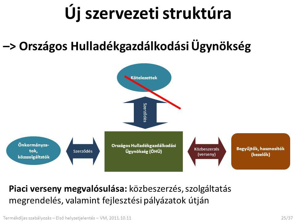 25/37 Új szervezeti struktúra –> Országos Hulladékgazdálkodási Ügynökség Piaci verseny megvalósulása: közbeszerzés, szolgáltatás megrendelés, valamint fejlesztési pályázatok útján Országos Hulladékgazdálkodási Ügynökség (ÖHÜ) Önkormányza- tok, közszolgáltstók Kötelezettek Szerződés Begyűjtők, hasznosítók (kezelők) Közbeszerzés (verseny) Termékdíjas szabályozás – Első helyzetjelentés – VM, 2011.10.11
