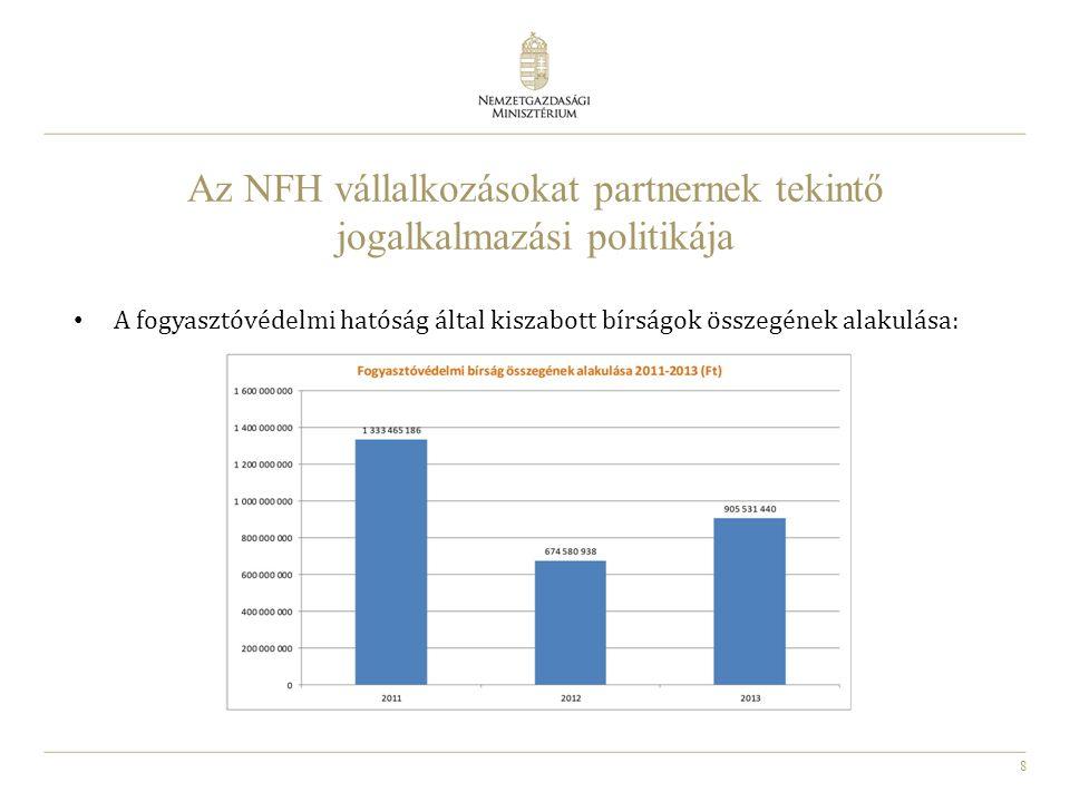 8 Az NFH vállalkozásokat partnernek tekintő jogalkalmazási politikája A fogyasztóvédelmi hatóság által kiszabott bírságok összegének alakulása: